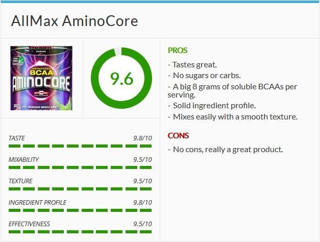 Aminocore Rating