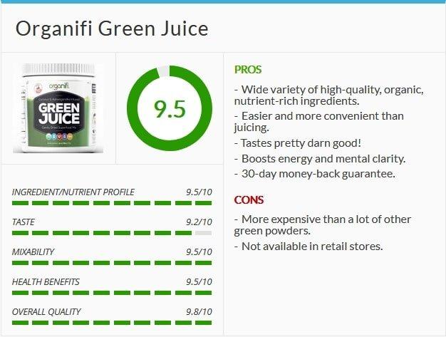 Organifi Green Juice Rating