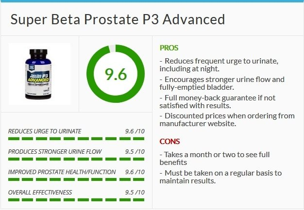 Super Beta Prostate P3 Rating