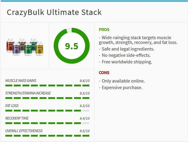 CrazyBulk Ultimate Stack Review | Male Health Review