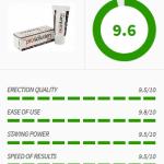 ProSolution Gel Rating